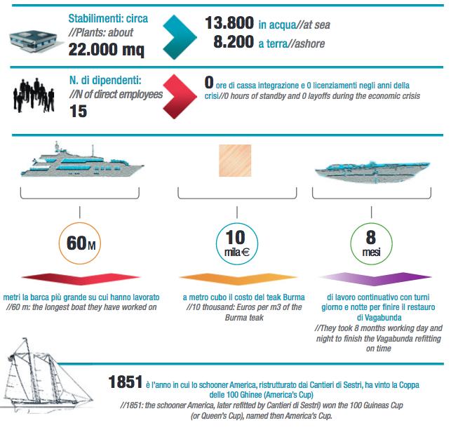 Cantieri Navali Genova - Sestri